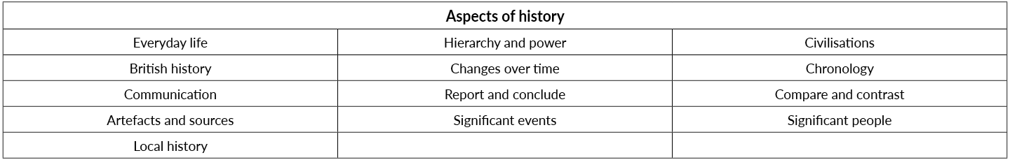 Aspects of history covered